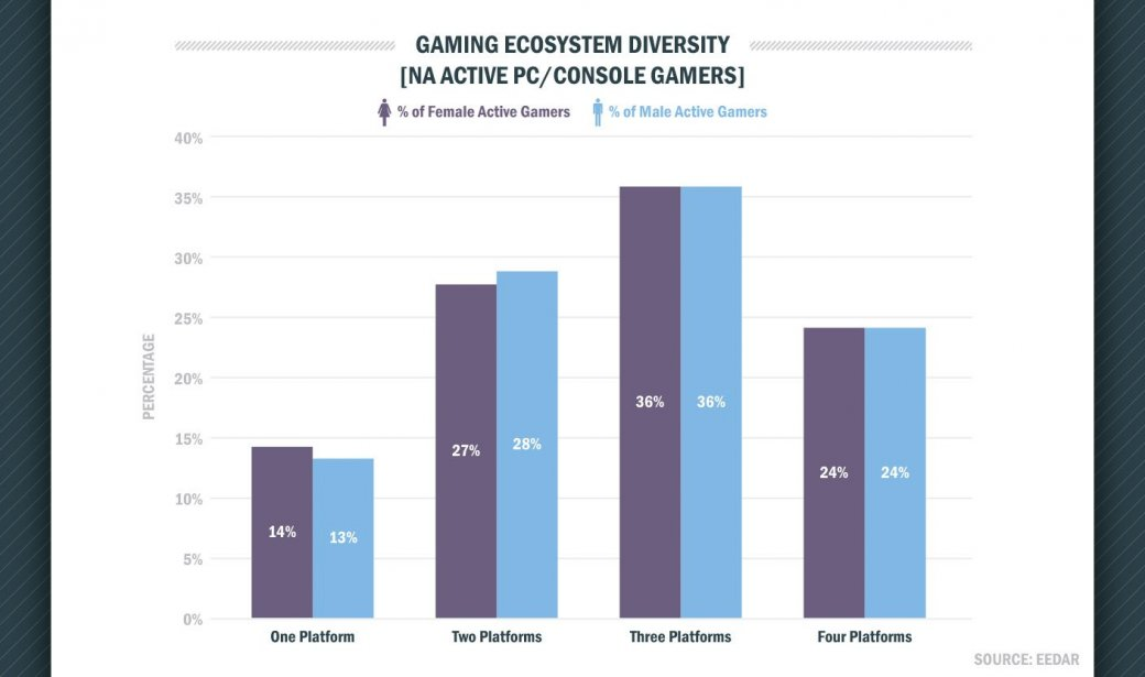 Платформы сильнее пола определяют предпочтения игроков. - Изображение 3