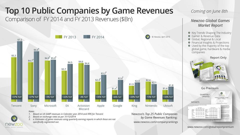 Отчет: 8 из 10 крупнейших игровых компаний стали еще богаче - Изображение 1