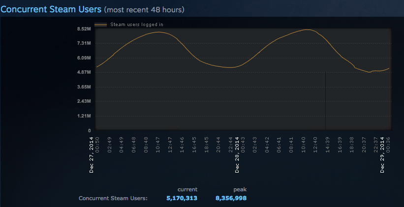 Steam побил рекорд посещаемости благодаря зимней распродаже - Изображение 2