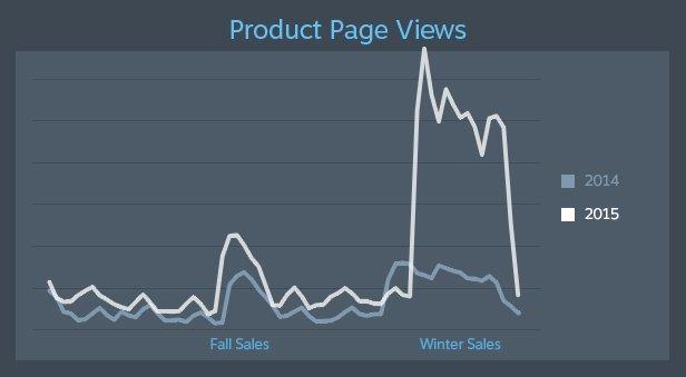 Зимняя распродажа Steam удвоила предыдущий рекорд прибыли - Изображение 2