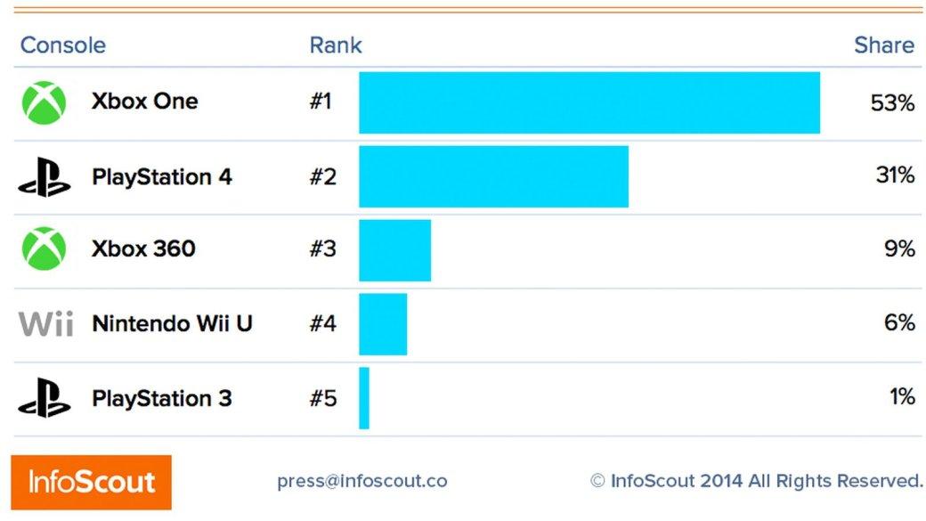 Консоли PlayStation обогнали по продажам Xbox в «черную пятницу» - Изображение 3