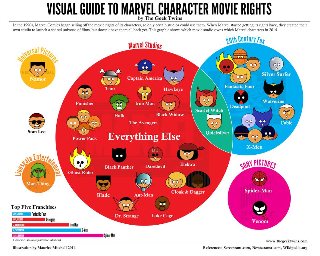 Как фильмы по комиксам стали главным жанром блокбастеров - Изображение 10