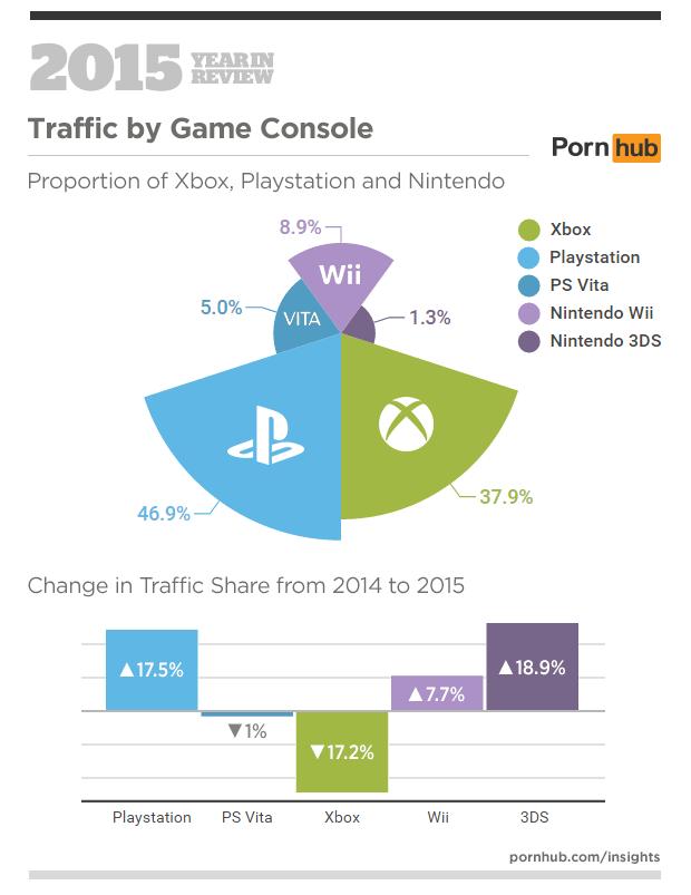 PlayStation – лидер Pornhub в 2015 году среди консолей - Изображение 3