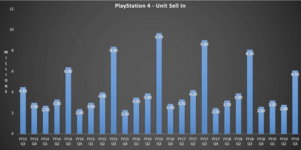 Перед выходом PS5 продажи PS4 начали падать   Канобу - Изображение 1651