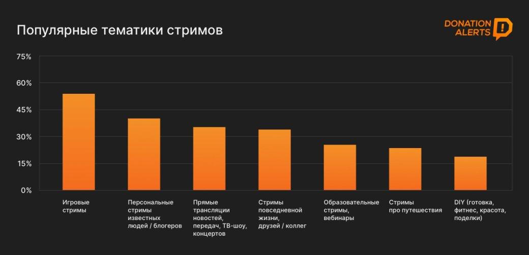 Исследование: почти половина рунета смотрит стримы или проводит трансляции
