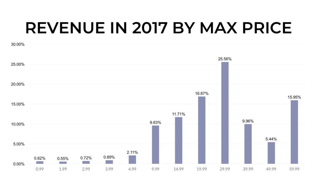 Лучший год: чем ознаменовался 2017-й для Steam?. - Изображение 13