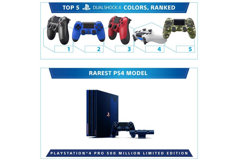 PlayStation 4 исполнилось пять лет! За это время Sony продала больше 86 миллионов консолей   Канобу - Изображение 4