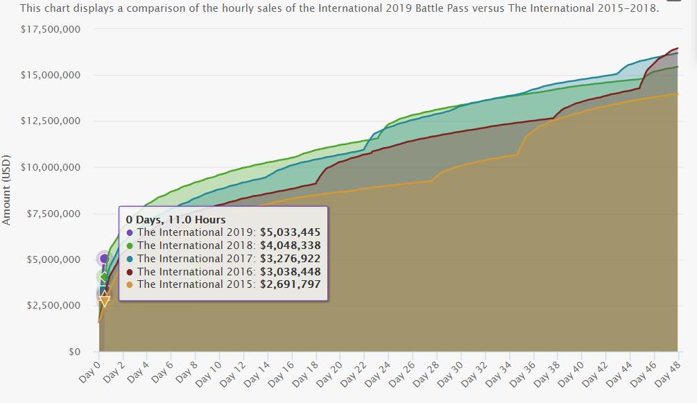 Призовой фонд The International 2019 меньше чем за12 часов перевалил за$5млн! | Канобу - Изображение 2