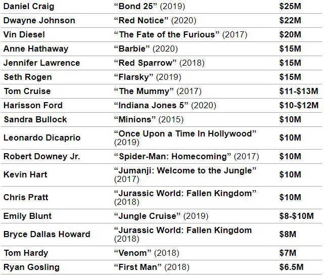 Стали известны звезды Голливуда ссамыми большими гонорарами. Дэниэл Крэйг навысоте!. - Изображение 2