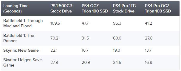 Какой прирост производительности дает PS4 Pro замена HDD наSSD? | Канобу - Изображение 342