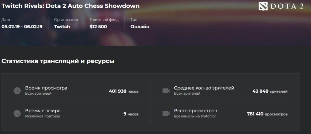 Турнир поDota Auto Chess всреднем смотрели в13 раз больше зрителей, чем турнир поArtifact | Канобу - Изображение 13510